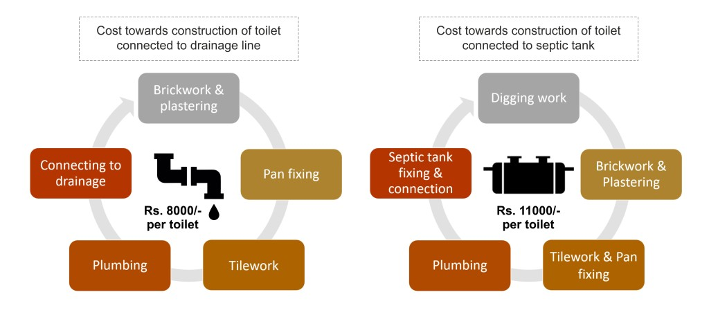 Cost of toilet  construction
